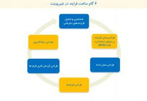 6 گام ساخت فرایند در شیرپوینت