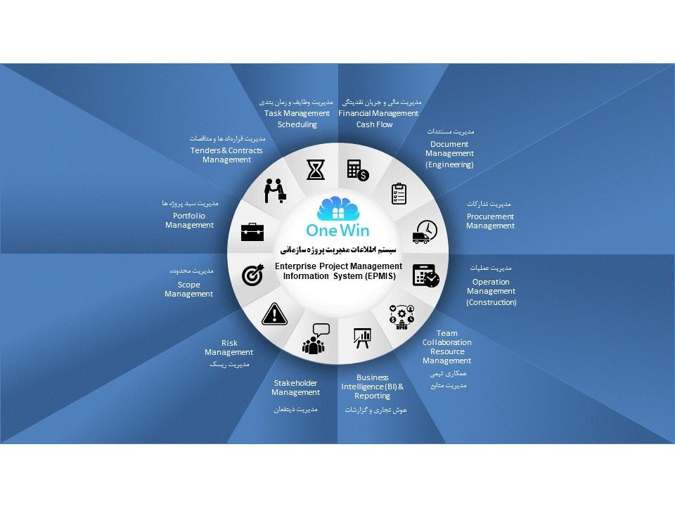 اتوماسیون تیم های پروژه ای و ستادی و فرایندی